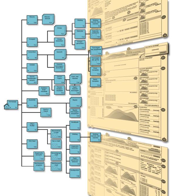 Kookcommunity sitemap en wireframes